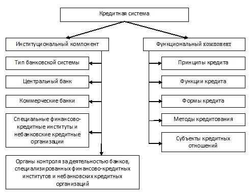 Банки и кредитная система